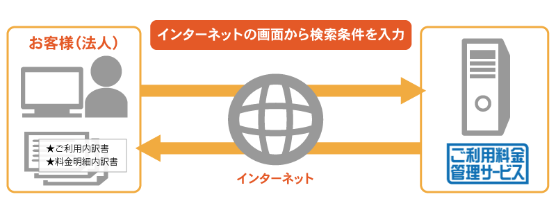 ご利用料金管理サービスのイメージ図